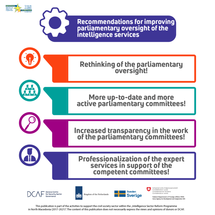 Recommendations for improving parliamentary oversight of intelligence services